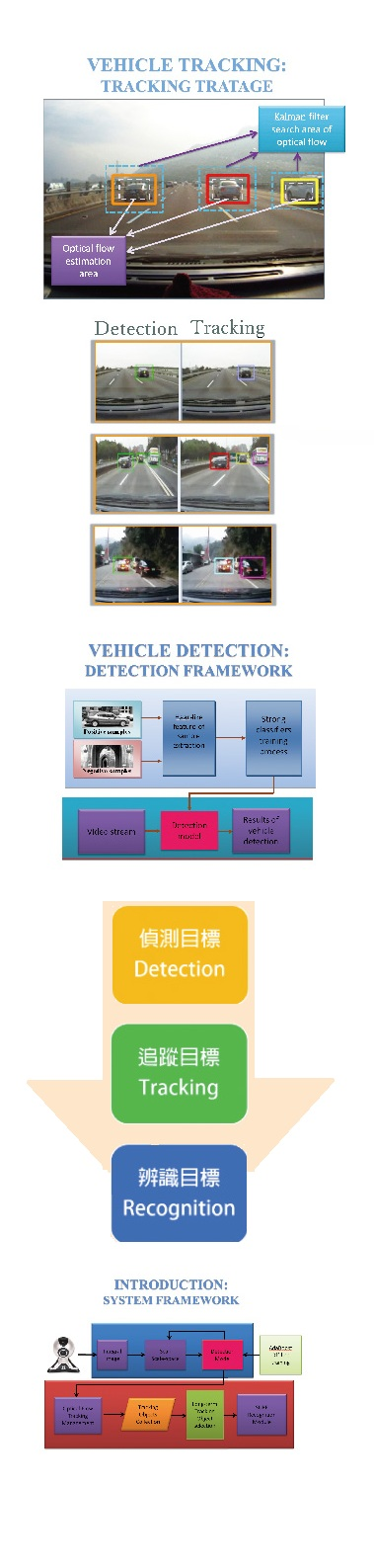 Real-time Multi-Object Detection and Tracking developped by