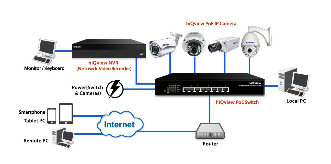 Hiqview enhances network surveillance with PoE solutions