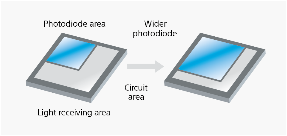 Each photodiode features a wider light-sensitive area.