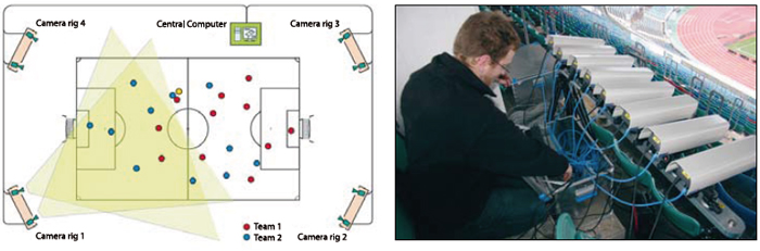 Figure 1. Stereo sensors from Saab are used in the football tracking system from Tracab.