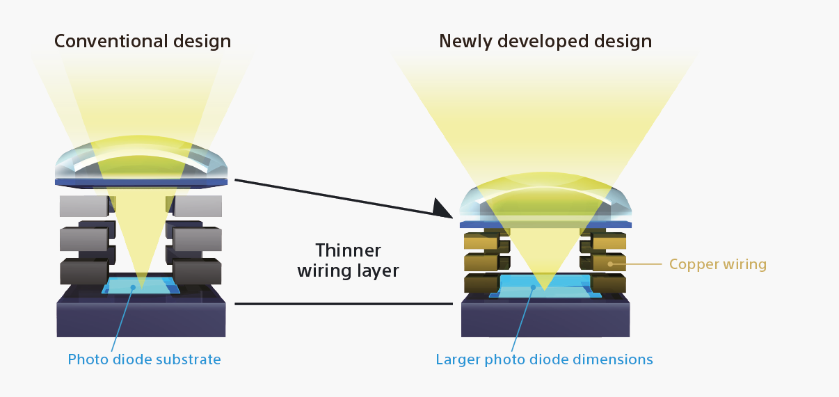 Advanced on-chip lens design improves light collection.