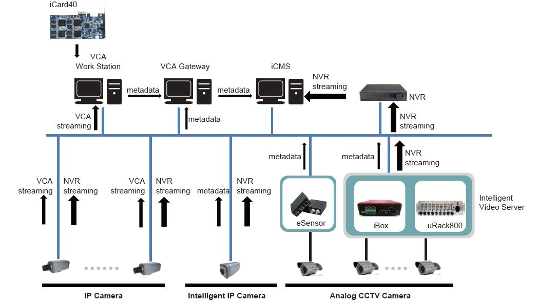 Tdv Ivs For Both Analogue Amp Ip Securityworldmarket Com