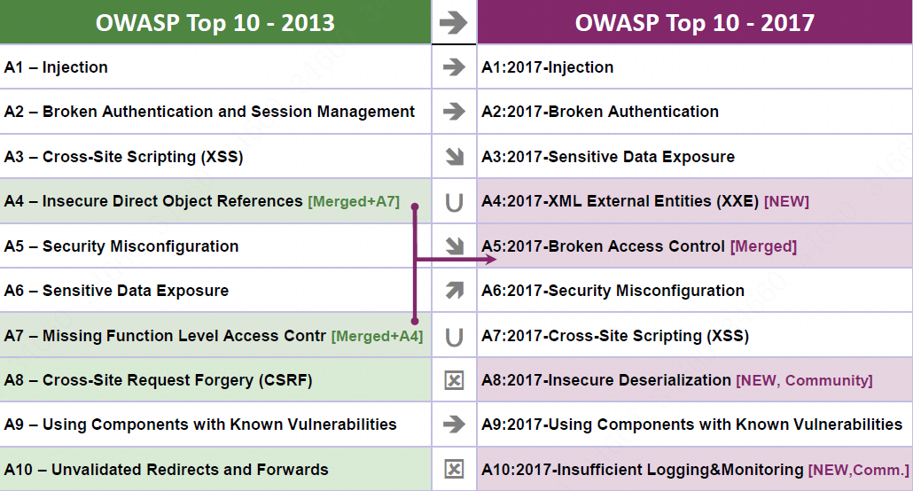 dahua stresses the relevance of owasp list for security industry